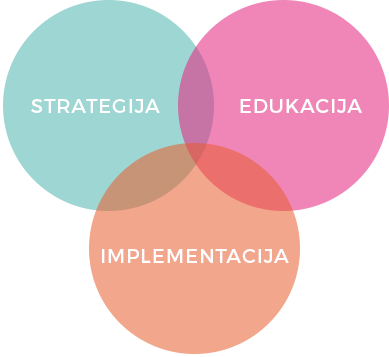 Strategija, edukacija, implementacija